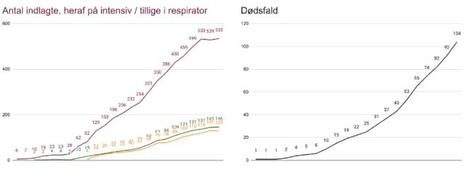 I dag færre coronasmittede i respirator, dødstal korrigeret igen
