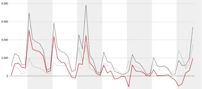 Månedsskifte gav flere nye ledige, men færre end de første kriseuger