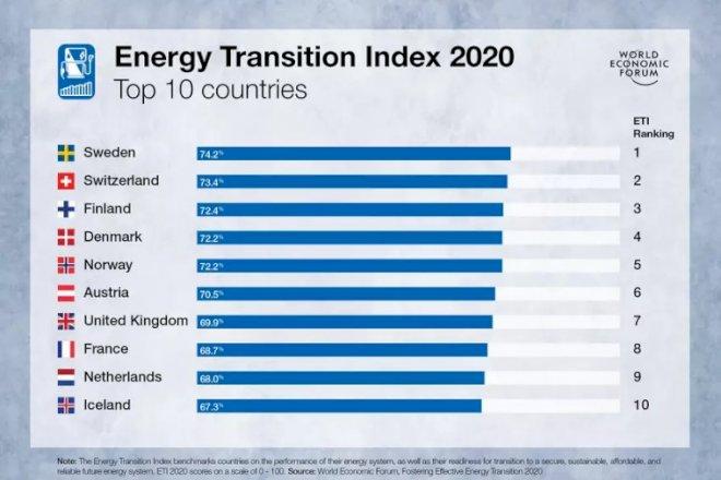 Danmark går en enkelt plads frem på globalt indeks