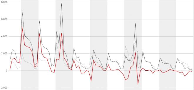 Hver dag i sidste uge færre nyledige end gennemsnittet