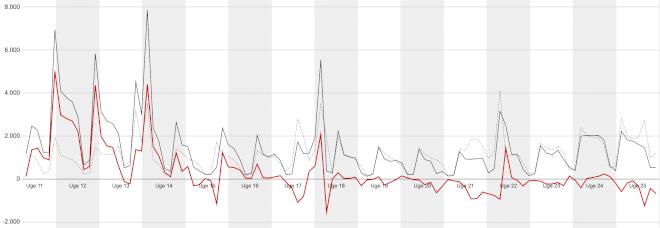 Tilgangen af nyledige er dykket under gennemsnittet