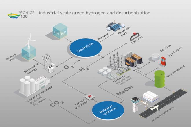 Ørsted sikrer sig statsstøtte til tysk hydrogen-projekt