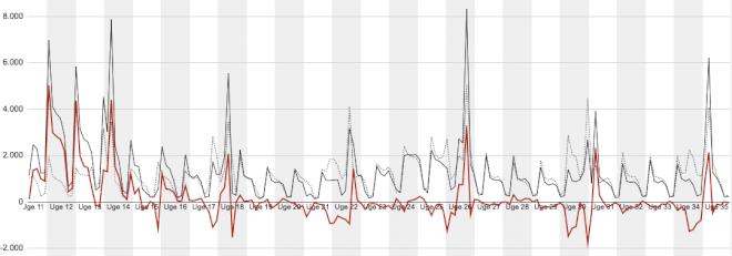 Ekstraledighed tæt på halveret siden starten på coronakrisen