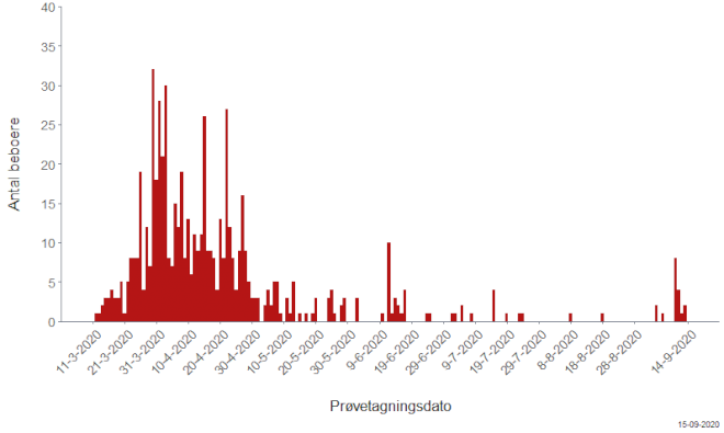 15 plejehjemsbeboere blev smittet i sidste uge