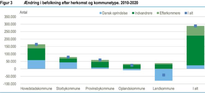Østeuropæere bremser affolkning i landkommuner