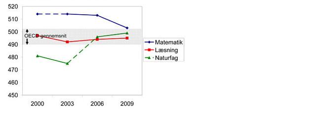 PISA-tal med frem- og tilbagegang